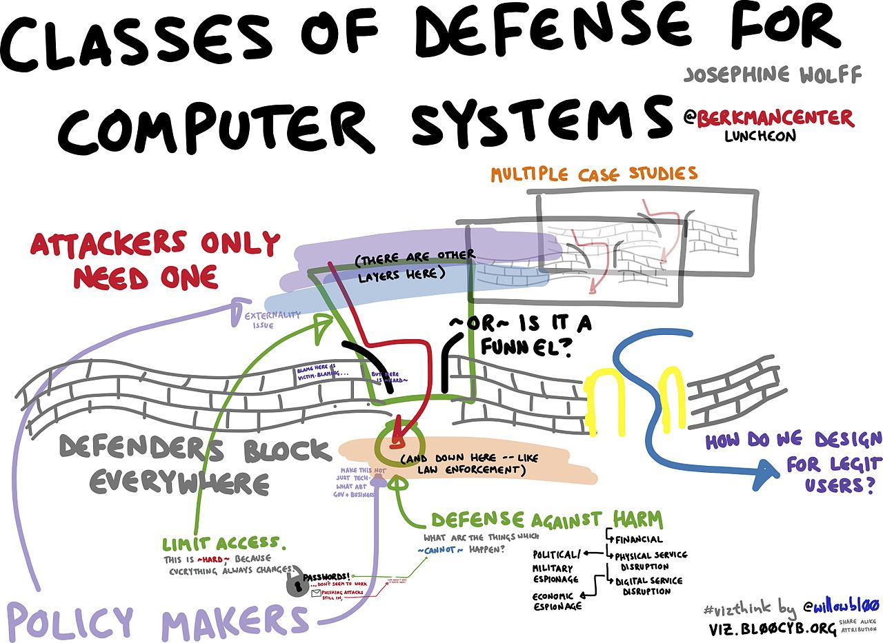 File:Classes of defense for computer systems.jpg ...