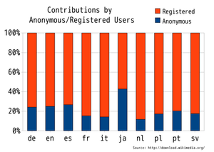 Japanese Wikipedia - Image: Comparison of percentage of edit number IP user and registered user