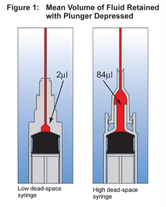 Low dead space syringe - Example a low and high dead space syringe and the average fluid remaining after complete depression of the plunger.