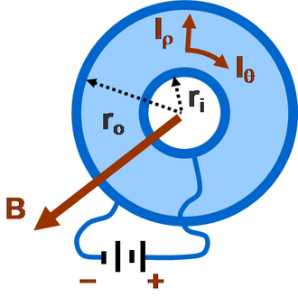 Magnetoresistance - Corbino disc. With the magnetic field turned off, a radial current flows in the conducting annulus due to the battery connected between the (infinite) conductivity rims. When a magnetic field along the axis is turned on,(B points directly out of the page) the Lorentz force drives a circular component of current, and the resistance between the inner and outer rims goes up. This increase in resistance due to the magnetic field is called magnetoresistance.