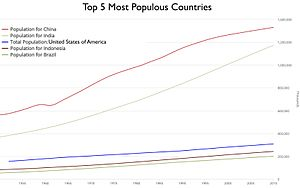 World population - Image: Countries population graph