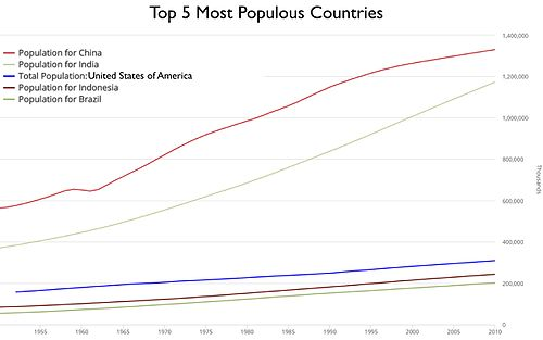 Countries population graph.jpeg