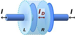 Displacement current -  An electrically charging capacitor with an imaginary cylindrical surface surrounding the left-hand plate. Right-hand surface R lies in the space between the plates and left-hand surface L lies to the left of the left plate. No conduction current enters cylinder surface R, while current I leaves through surface L. Consistency of Ampère's law requires a displacement current ID = I to flow across surface R.