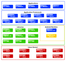 Px Diagram Android