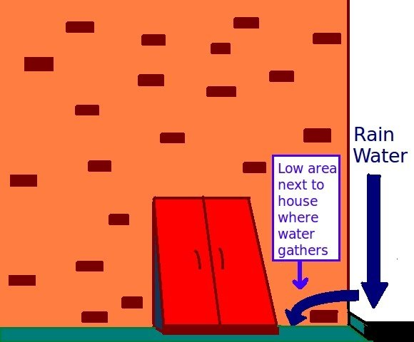 Diagram of water seeping into basement