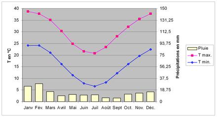 Climat De Laustralie Wikipédia