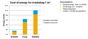 Food irradiation - Efficiency illustration of the different radiation technologies (electron beam, X-ray, gamma rays)