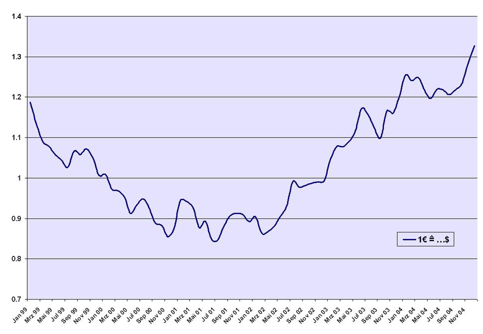EUR-USD 1999-2004