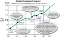 Ecological Footprint Graph with Five Major Events.png