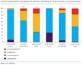 Ervaren lichaamsbeeld, naar geslacht en naar bmi, bevolking van 18 jaar en ouder, 2014 (in procenten).png