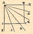 Euclide-Henrion-1632-p14.jpg