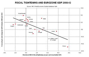 Great Recession - Image: Eurozone structural 1