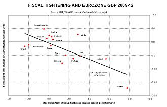 Subprime mortgage crisis - Relationship between fiscal tightening (austerity) in Eurozone countries with their GDP growth rate, 2008–2012