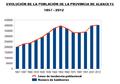 Evolución poblacional Provincia de Albacete.png