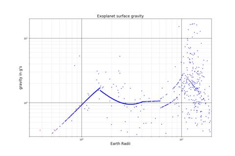 Exoplanet Gravity-Radius Scatter