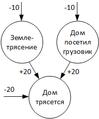Explaing away rus.png