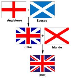 Le drapeau du Royaume-Uni basé sur les drapeaux de l Angleterre, de l Écosse et de l Irlande. Malheureusement, ce schéma ne présente pas le drapeau de Cornouailles (Croix blanche sur fond noir qui a enveloppé la croix rouge horizontale de blanc et foncé le bleu écossais)