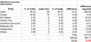 South Australian state election, 2006 - The disproportionality of the 2006 election was 12.50 according to the Gallagher Index.