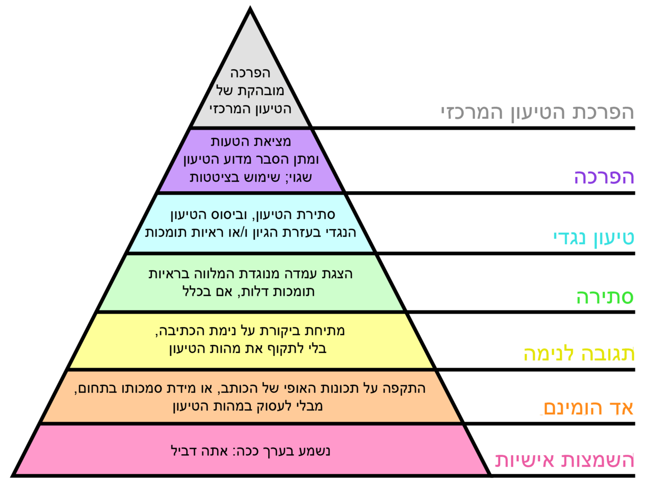 https://upload.wikimedia.org/wikipedia/commons/thumb/a/a5/Grahams_Hierarchy_of_Disagreement-Hebrew.png/1280px-Grahams_Hierarchy_of_Disagreement-Hebrew.png