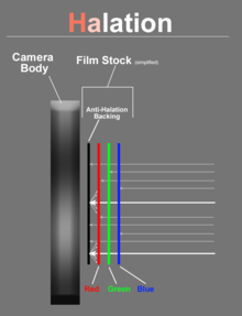 layers of film and light interacting