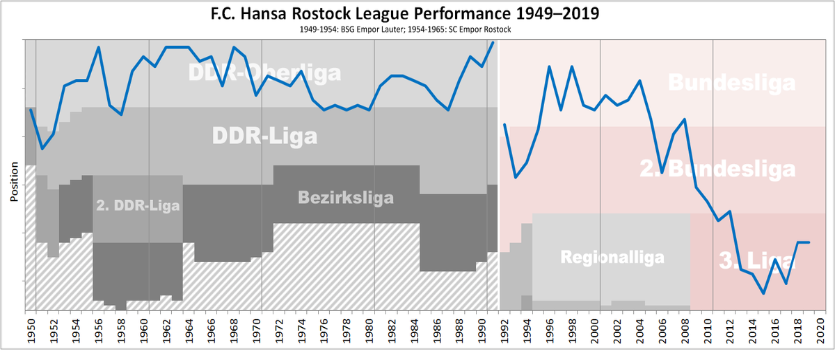 File Hansa Rostock Performance Chart Png Wikipedia