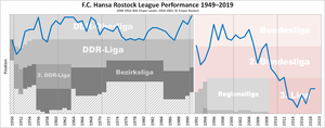 F.C. Hansa Rostock - Historical chart of Hansa league performance after WWII