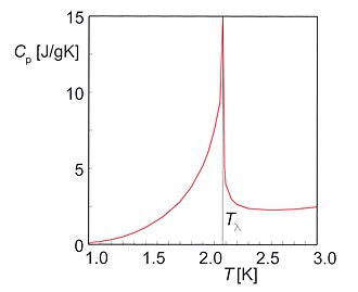 Superfluid helium-4 - Fig. 2. Heat capacity of liquid 4He at saturated vapor pressure as function of the temperature. The peak at T=2.17 K marks a (second-order) phase transition.