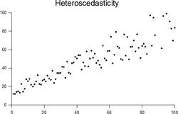 Heteroscedasticity.png