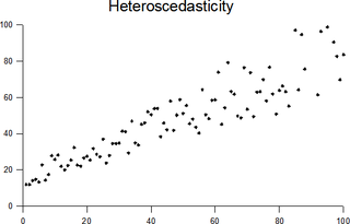 Heteroscedasticity statistical property in which some subpopulations in a collection of random variables have different variabilities from others