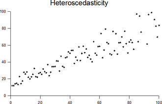 Heteroscedasticity - Plot with random data showing heteroscedasticity.