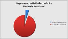 Hogares con actividad económica - Norte de Santander.PNG