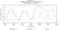 Hurricane Irene Tide Data 8539094 (Burlington, Delaware River, NJ).png