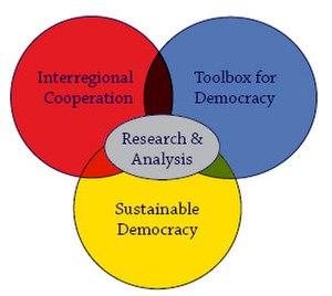 International Centre for Democratic Transition - Image: International Centre for Democratic Transition graph