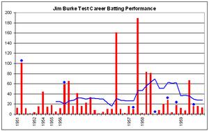 Jim Burke (cricketer) - Burke's Test career batting performance.