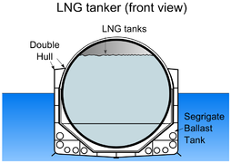 LNG tanker (front view).PNG