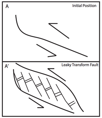 Macquarie Triple Junction - Figure 3: Leaky Transform Faults, such as the Emerald Fracture Zone, form at bends in transform boundaries.