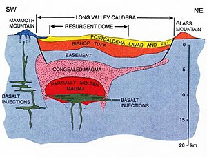 Cross-section through Long Valley Caldera