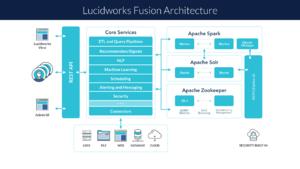 Lucidworks - Image: Lucidworks fusion architecture