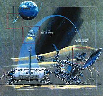 Lunokhod programme - The Lunokhod mission diagram.