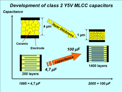 Miniaturizing of MLCC chip capacitors during 1995 to 2005