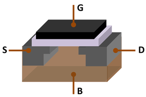 MOSFET - MOSFET showing gate (G), body (B), source (S) and drain (D) terminals. The gate is separated from the body by an insulating layer (white)