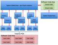 Main Oracle Memory Areas.png