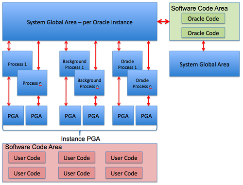 Main Oracle Memory Areas.png