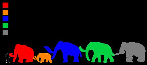 Mammuthus Size comparison