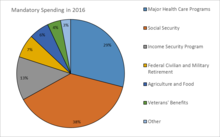 what does the government spend money on