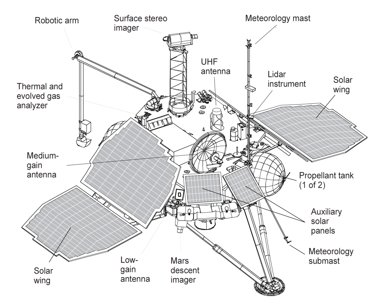 File:Mars Polar Lander - spacecraft diagram.png ...