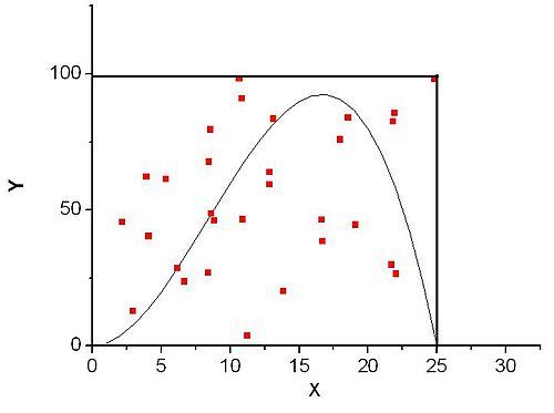 Методы монте-карло - Механико-математический