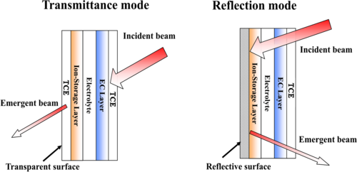 Electrochromic Devices Wikipedia