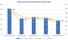 Total number of summary statements created for Tracks A & B, by theme