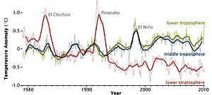 Climate change - In atmospheric temperature from 1979 to 2010, determined by MSU NASA satellites, effects appear from aerosols released by major volcanic eruptions (El Chichón and Pinatubo). El Niño is a separate event, from ocean variability.